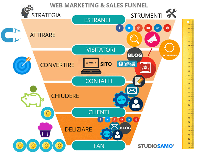funnel Web Marketing